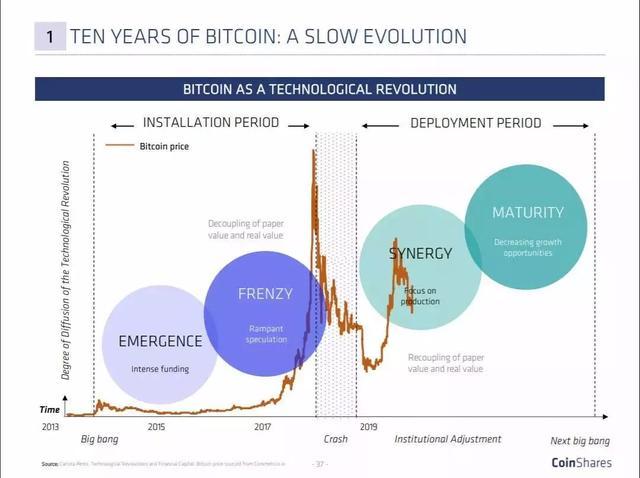 社长好文分享:加密货币的三大发展趋势,你了解吗?