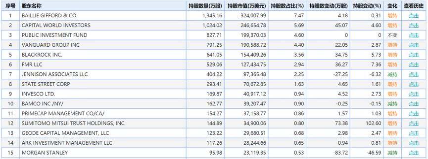 特斯拉股价突破900美元 飙升背后谁是最大赢家?