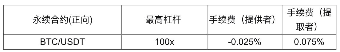 一文看懂 Bybit 交易所永续合约规则