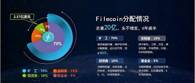 FIL最新消息-FIL为什么会涨?FIL上涨的因数是什么??