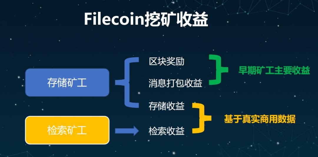 IPFS最新资讯:当前是布局filecoin的好时机,FIL挖矿越早参与越划算