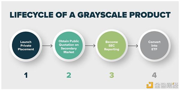 灰度GBTC负溢价创新高 转成ETF后对市场有什么影响?