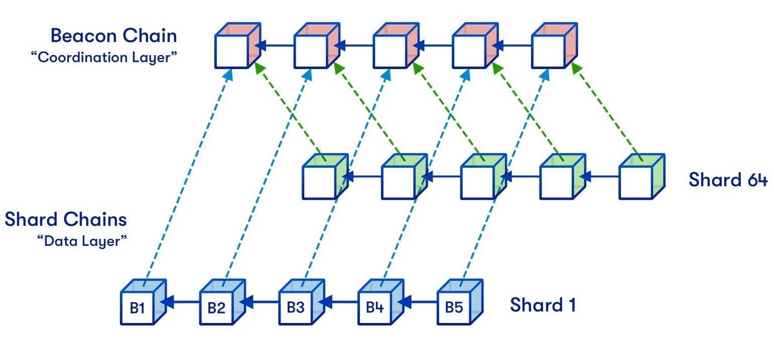 以太坊的分片版本的众多描述之一。Hsiao-wei Wang提供原始图,由Quantstamp设计。