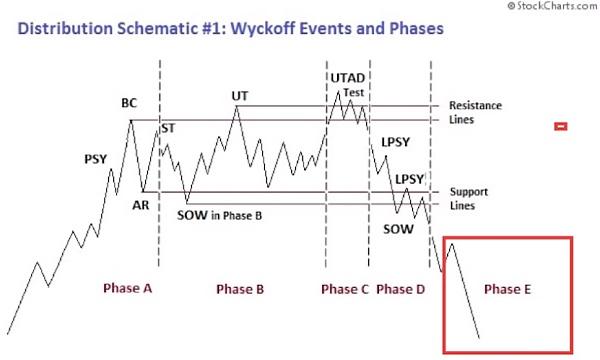 加密市场操纵:威科夫方法及模式