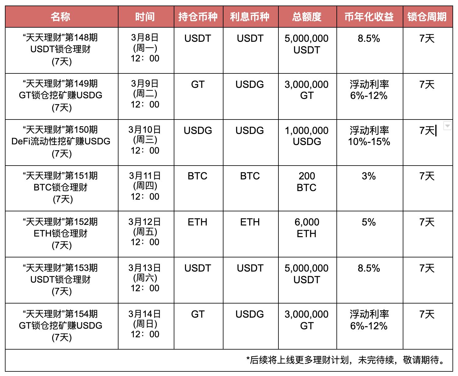 "Gate.io""天天理财"" 第149期 GT锁仓挖矿赚USDG理财,年化最高12%"