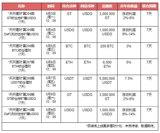 "Gate.io""天天理财""第206期 BTC锁仓理财明日开启,年化收益3%"