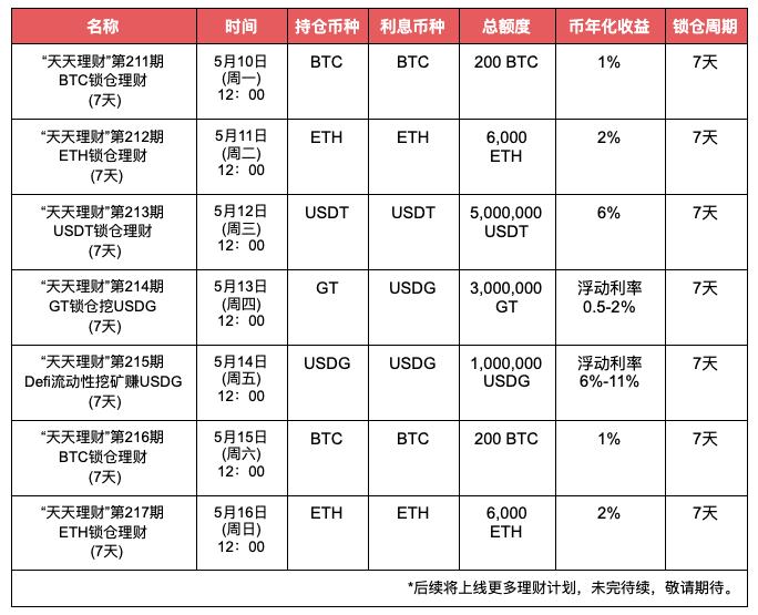 "Gate.io""天天理财""第216期 BTC锁仓理财明日开启,年化收益1%"