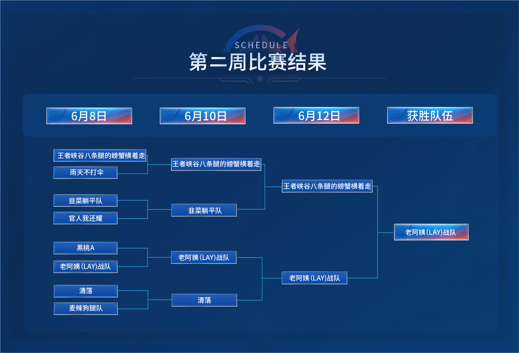 Gate.io 直播间王者荣耀大赛第三季第三周比赛开启暨次周获胜队伍公布公告