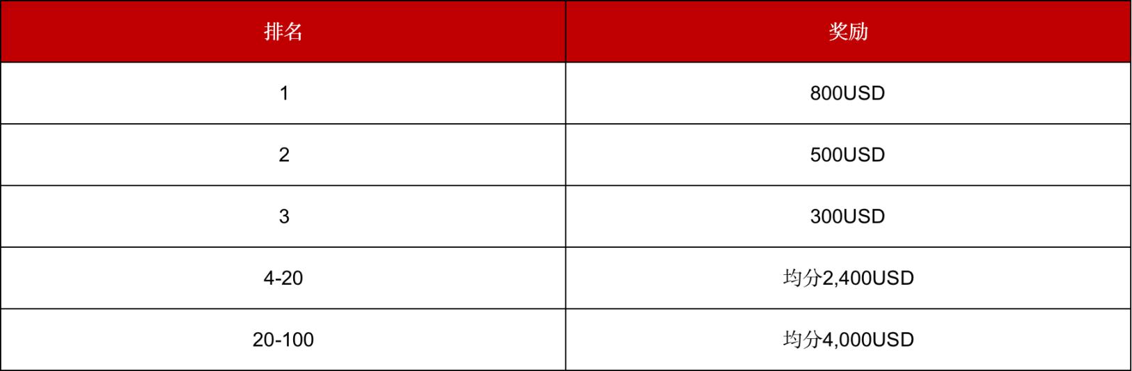 Gate.io USD交易积分赛,赢10,000USD大奖(最后5天)