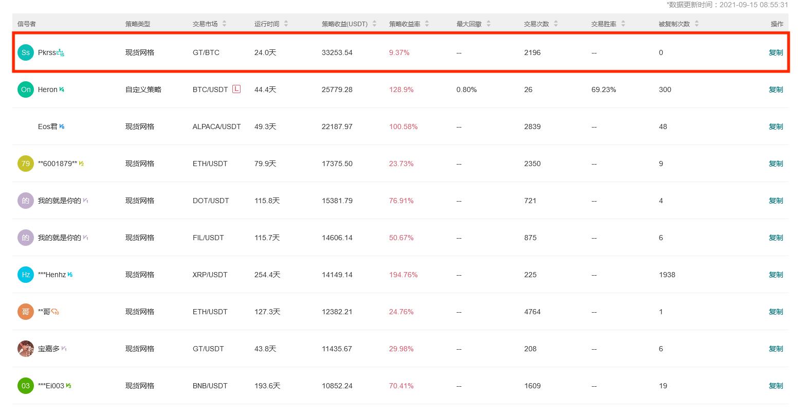 Gate.io 今日智能量化收益排行,最高总收益80401.52 USDT